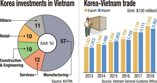 Báo Hàn: Việt Nam có phải mỏ vàng của các công ty Hàn Quốc? - Ảnh 1.