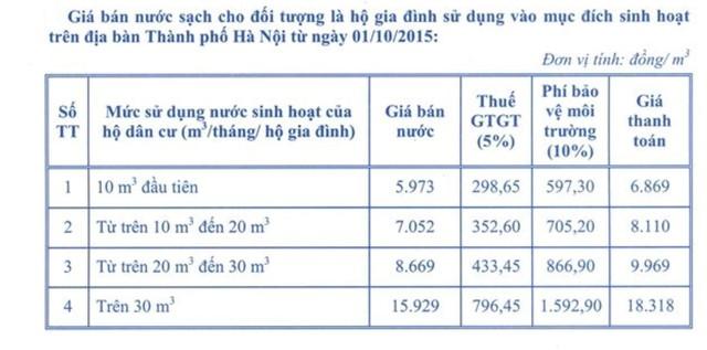 Giá nước sông Đuống đắt gấp đôi: Vạn dân Hà Nội gánh nước giá đắt - Ảnh 2.