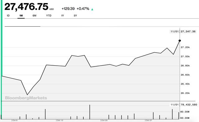 Mỹ - Trung tiến sát thoả thuận thương mại, Dow Jones bứt phá và chạm mức cao nhất mọi thời đại - Ảnh 1.
