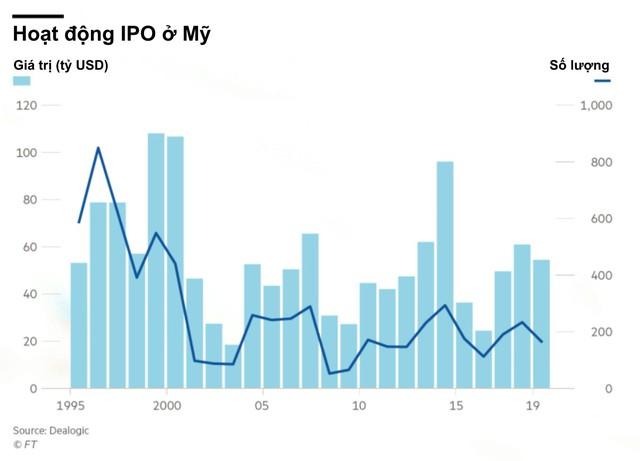 Thị trường vốn của Mỹ đã bị bóp méo như thế nào sau sự thất bại của một loạt kỳ lân gãy sừng WeWork, Uber, Lyft? - Ảnh 1.
