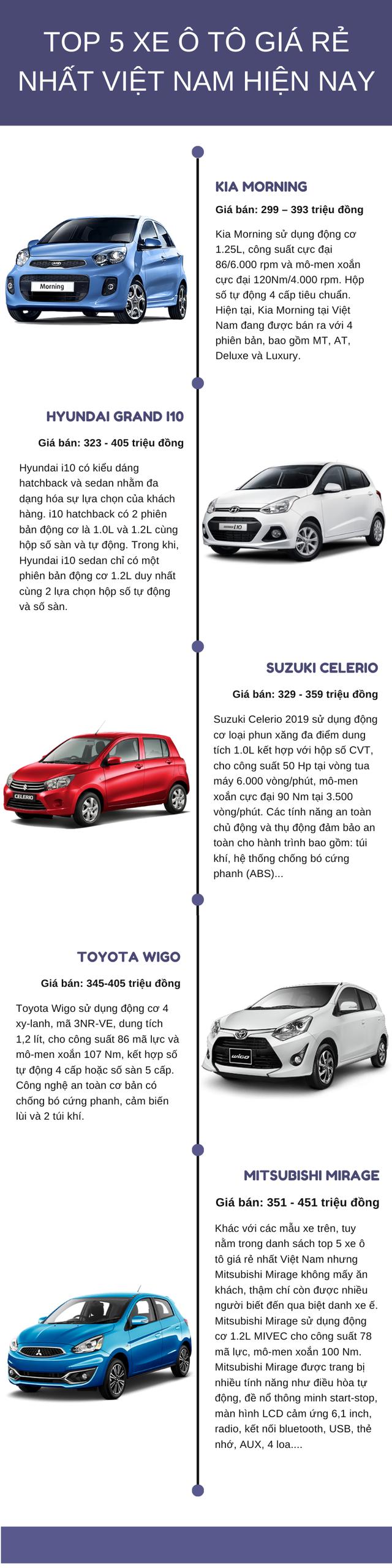Top 5 xe ô tô giá rẻ nhất Việt Nam hiện nay, giá chỉ từ 290 triệu - Ảnh 1.