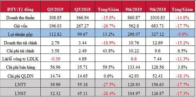 Doanh thu bán hàng giảm sút, Bidiphar (DBD) báo lãi quý 3 sụt giảm 28% cùng kỳ - Ảnh 2.