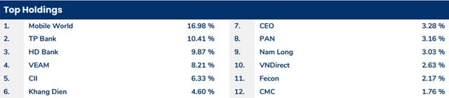 Tin tưởng vào triển vọng kinh tế Việt Nam, Pyn Elite Fund dự báo VN-Index lên mốc 1.800 điểm - Ảnh 1.