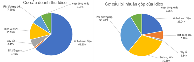 Doanh thu tài chính tăng mạnh, chi phí giảm sâu, Idico báo lãi quý 3 tăng 56% so với cùng kỳ - Ảnh 2.