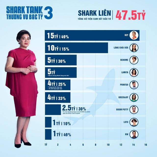 Hơn 20 triệu USD cam kết đầu tư: Shark Tank xô đổ mọi kỷ lục từ trước tới nay - Ảnh 5.