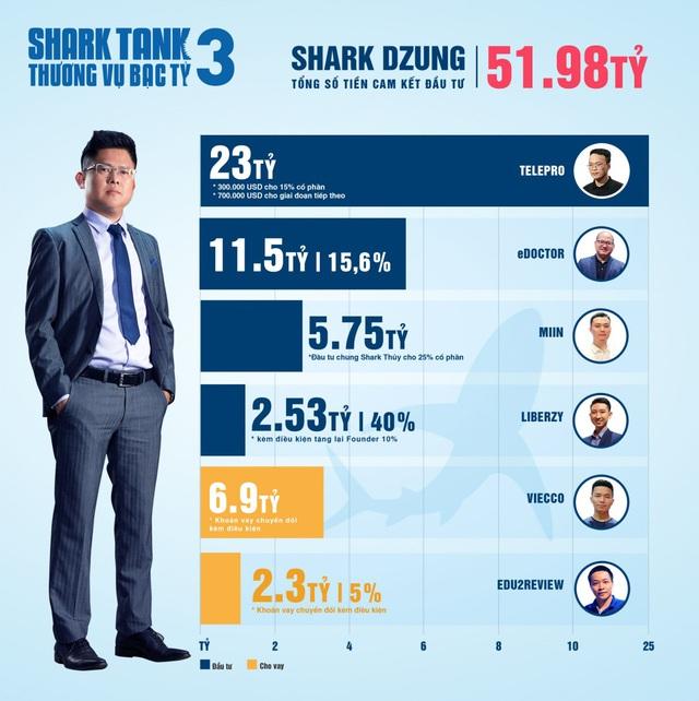 Hơn 20 triệu USD cam kết đầu tư: Shark Tank xô đổ mọi kỷ lục từ trước tới nay - Ảnh 4.