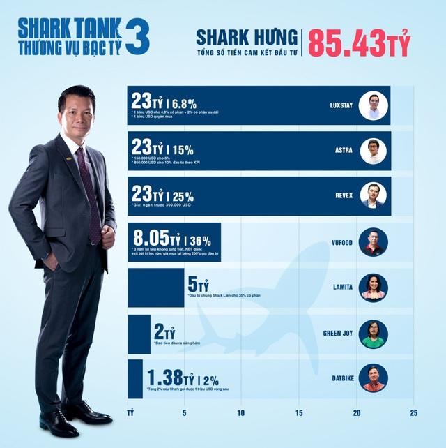 Hơn 20 triệu USD cam kết đầu tư: Shark Tank xô đổ mọi kỷ lục từ trước tới nay - Ảnh 3.