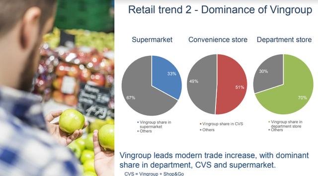 Báo cáo Q&Me: Vingroup thống lĩnh thị trường bán lẻ trong năm 2019 - Ảnh 1.