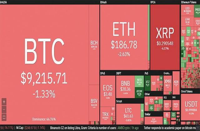 'Bão lửa' trở lại, Bitcoin lao dốc - Ảnh 1.