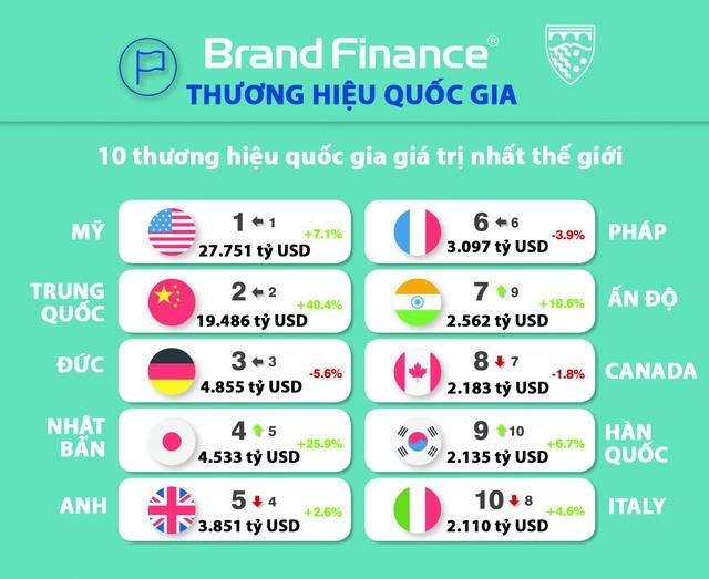 Top 10 thương hiệu quốc gia giá trị nhất thế giới, Mỹ vẫn dẫn đầu - Ảnh 1.