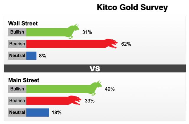 Dự báo giá vàng tuần tới: Nhiều tin xấu, giá vàng có thể sẽ lao dốc - Ảnh 2.
