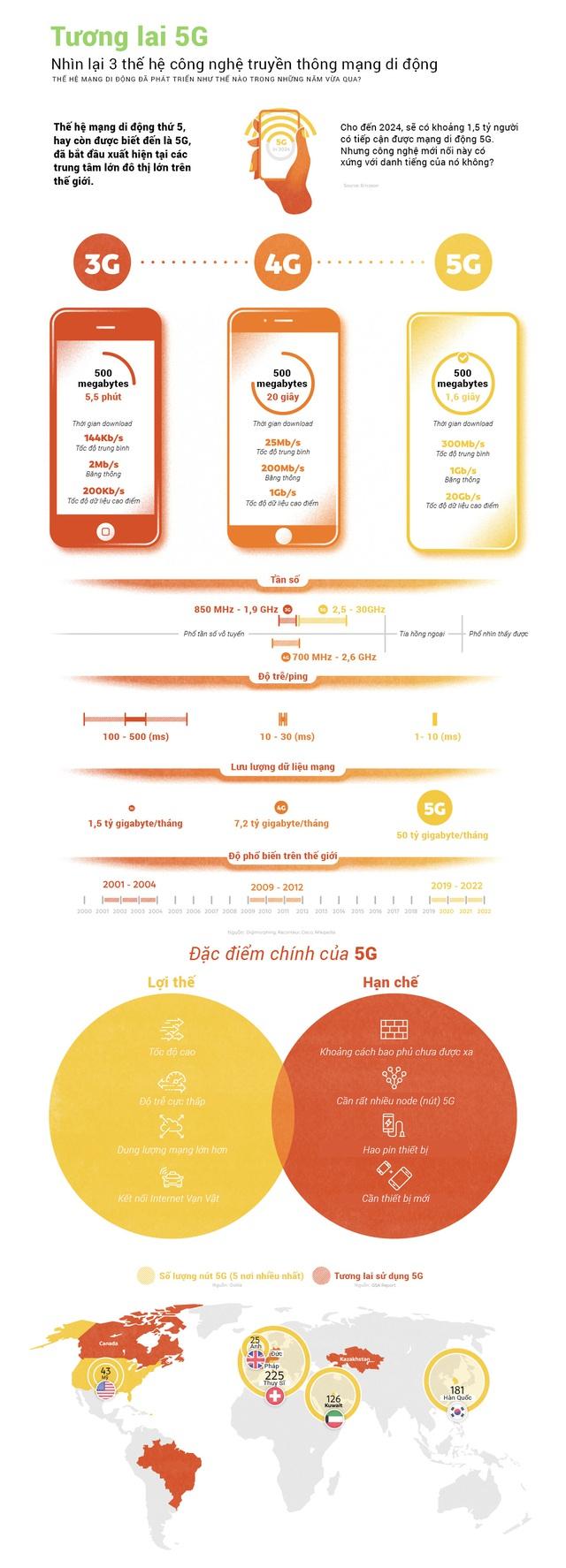 Khi 5G bỏ xa 3G và 4G: Nhìn lại 3 thế hệ mạng di động - Ảnh 1.