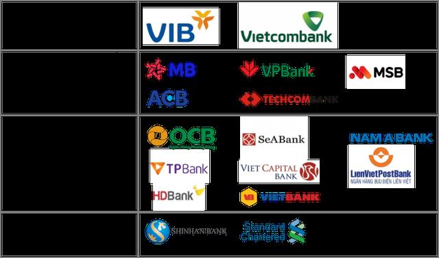 Chỉ còn 20 ngày nữa phải áp chuẩn Basel II: Hệ thống ngân hàng đã sẵn sàng? - Ảnh 1.