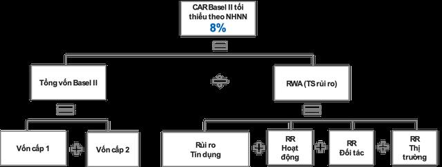 Chỉ còn 20 ngày nữa phải áp chuẩn Basel II: Hệ thống ngân hàng đã sẵn sàng? - Ảnh 2.