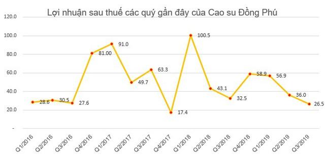 Cao su Đồng Phú (DPR) chốt quyền nhận cổ tức bằng tiền tỷ lệ 50% - Ảnh 1.