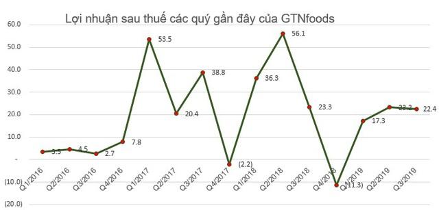 GTN tăng mạnh, Invest Tây Đại Dương cũng mới chỉ bán được hơn 36 triệu cổ phiếu - Ảnh 2.