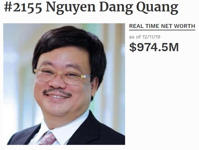 Cổ phiếu Masan giảm sâu, ông Nguyễn Đăng Quang không còn là tỷ phú USD - Ảnh 1.