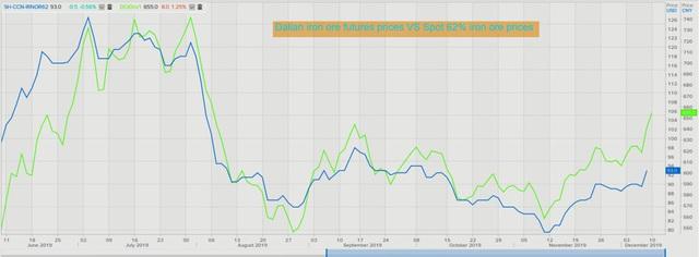 Thị trường ngày 11/12: Giá dầu, vàng, quặng sắt, cao su đồng loạt tăng; palađi vượt ngưỡng 1.900 USD/ounce - Ảnh 1.