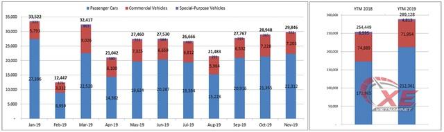 Tiêu thụ ô tô Việt Nam sắp đạt mốc kỷ lục 400.000 xe - Ảnh 1.