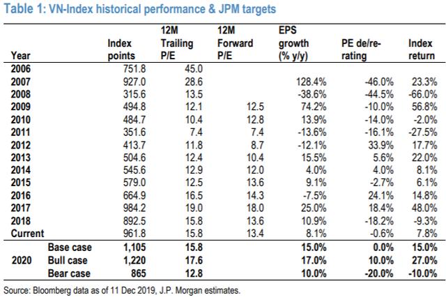 JP Morgan dự báo VN-Index sẽ đạt 1.105 điểm trong năm 2020, lạc quan với cổ phiếu ngân hàng, tiêu dùng và CNTT - Ảnh 1.