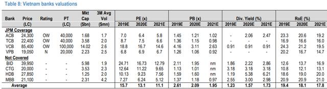 JP Morgan dự báo VN-Index sẽ đạt 1.105 điểm trong năm 2020, lạc quan với cổ phiếu ngân hàng, tiêu dùng và CNTT - Ảnh 2.