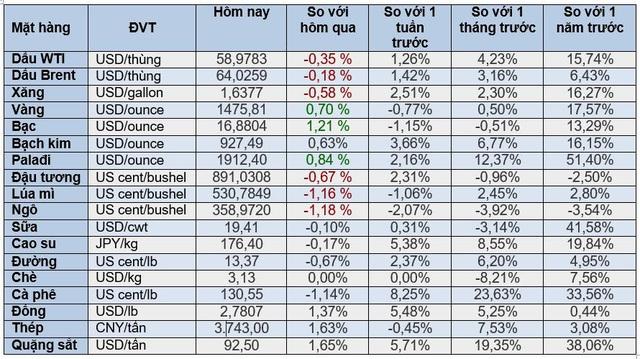 Thị trường ngày 12/12: Giá vàng, đồng, quặng sắt, cà phê đồng loạt tăng cao, dầu giảm gần 1% - Ảnh 1.