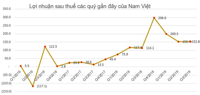 ANV giảm mạnh, Chủ tịch Navico tranh thủ đăng ký mua 2,8 triệu cổ phiếu - Ảnh 2.