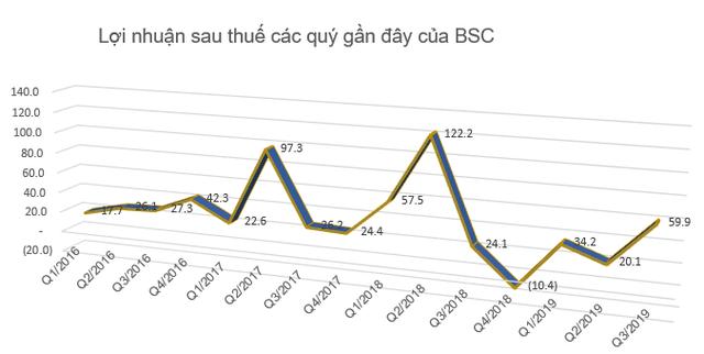Cổ phiếu mãi giao dịch dưới mệnh giá, Chứng khoán BSC tính mua 1 triệu cổ phiếu quỹ - Ảnh 2.