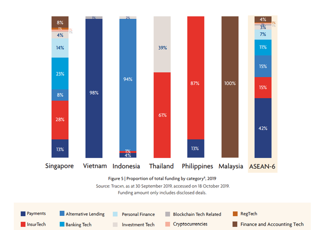 Việt Nam từ chót bảng bật lên vị trí thứ hai trong ASEAN - 6 về hút vốn đầu tư cho fintech năm 2019 - Ảnh 3.