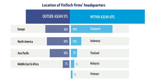 Việt Nam từ chót bảng bật lên vị trí thứ hai trong ASEAN - 6 về hút vốn đầu tư cho fintech năm 2019 - Ảnh 6.