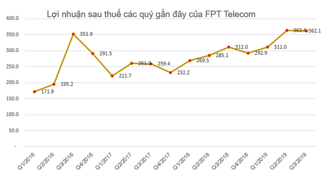 FPT Telecom (FOX) dự chi 250 tỷ đồng tạm ứng cổ tức đợt 1/2019 - Ảnh 1.