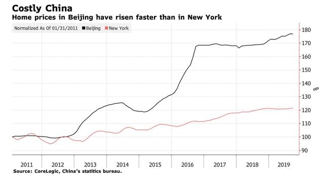 Đông dân như Trung Quốc còn bế tắc trong tình trạng khủng hoảng nhà ở giá rẻ: Mọc lên như nấm nhưng không ai mua, hạ giá kịch sàn vẫn ế hàng vì chất lượng quá tệ - Ảnh 1.