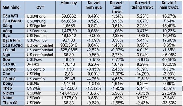 Thị trường ngày 14/12: Dầu tăng vọt lên cao nhất hơn 3 tháng, vàng cũng tăng mạnh - Ảnh 1.