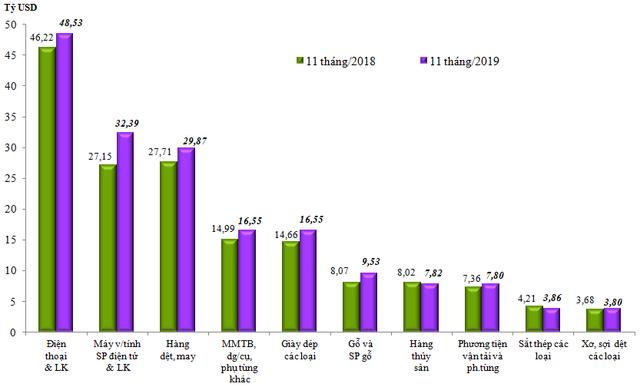 Việt Nam xuất siêu kỷ lục gần 11 tỷ USD trong 11 tháng đầu năm 2019 - Ảnh 2.