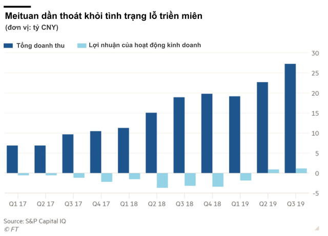 Cú lội ngược dòng ngoạn mục của ứng dụng giao thực phẩm hàng đầu Trung Quốc cho thấy tại sao mảng kinh doanh ship đồ lãi mạnh đến vậy - Ảnh 1.