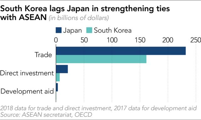 Nikkei: Tại sao Việt Nam là ngoại lệ trong cuộc đua của Hàn Quốc và Nhật Bản ở thị trường ASEAN? - Ảnh 1.