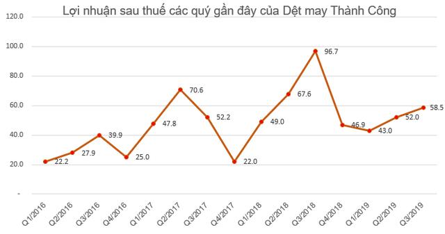 Dệt may Thành Công (TCM) bị truy thu và phạt gần 2,3 tỷ đồng tiền thuế - Ảnh 2.