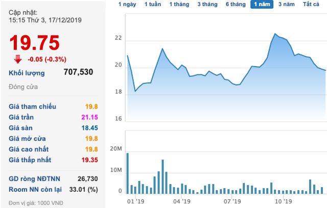 Gelex (GEX): MB Capital không còn là cổ đông lớn - Ảnh 1.