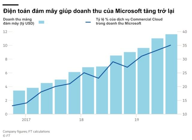 Financial Times vinh danh CEO của Microsoft là Nhân vật của năm: Người đàn ông đã đưa gã khổng lồ trì trệ, lỗi thời đang trên bờ vực thẳm trở lại ngoạn mục - Ảnh 1.