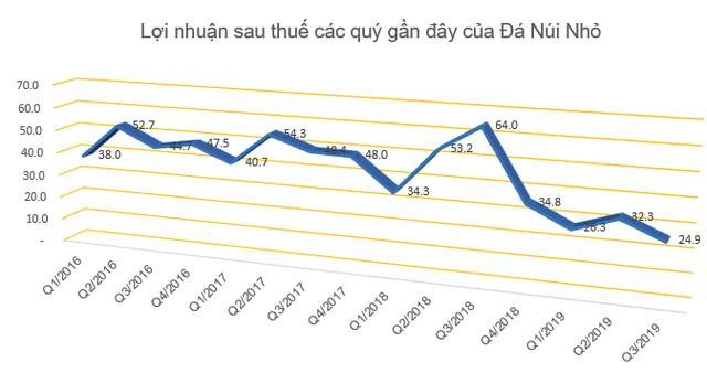 Vừa tạm ứng cổ tức tỷ lệ 50%, Đá Núi Nhỏ lại tiếp tục chốt quyền nhận cổ tức bằng tiền tỷ lệ 25% - Ảnh 1.