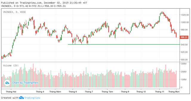 """Liên tiếp """"thủng"""" các mốc hỗ trợ, VN-Index sẽ cân bằng hơn ở vùng 940 điểm? - Ảnh 1."""