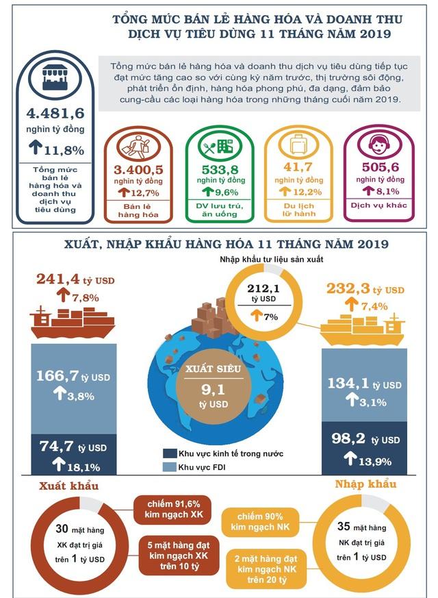 Nhìn lại bức tranh kinh tế Việt Nam 11 tháng năm 2019 - Ảnh 3.