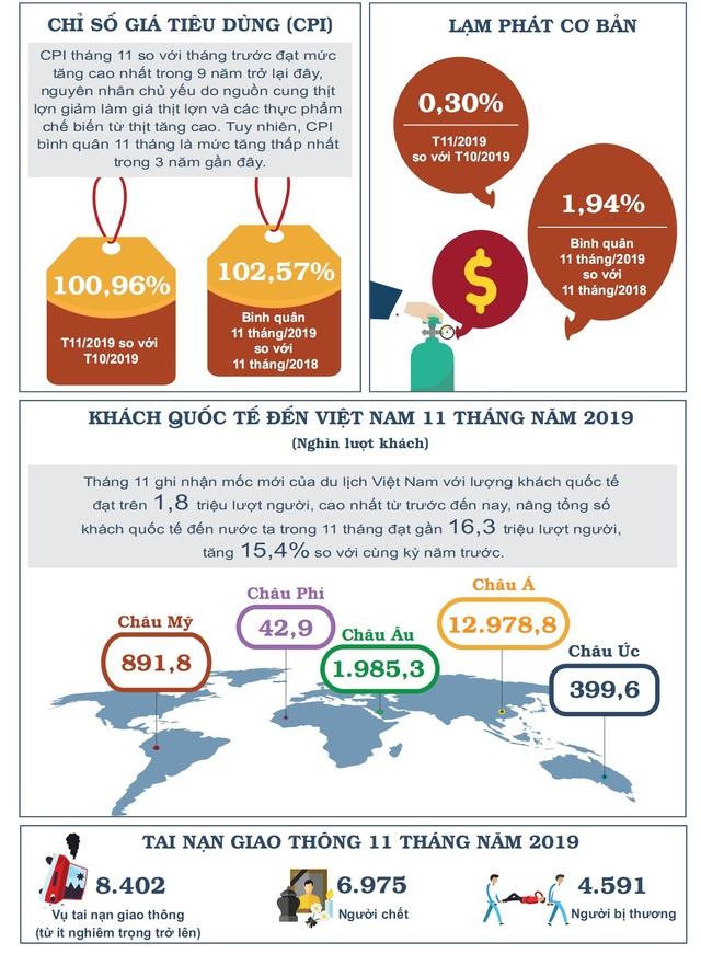 Nhìn lại bức tranh kinh tế Việt Nam 11 tháng năm 2019 - Ảnh 4.