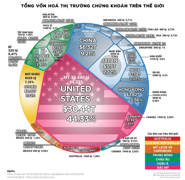 Các thị trường chứng khoán trên thế giới có quy mô như thế nào? - Ảnh 1.