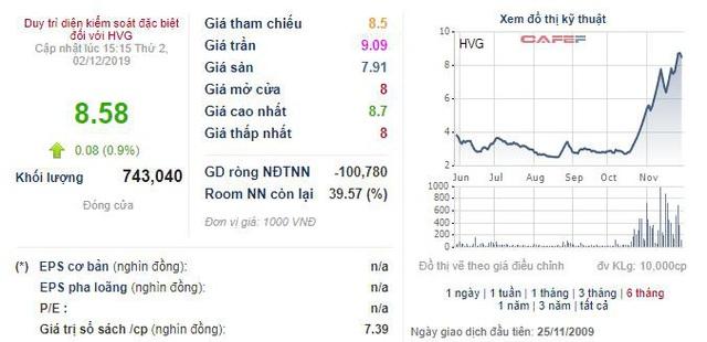 Giá cổ phiếu tăng vọt, Thủy sản Hùng Vương (HVG) quyết định bán 5 triệu cổ phiếu quỹ để bổ sung nguồn vốn - Ảnh 1.