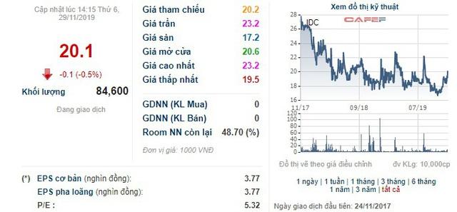 Tổng công ty Idico chào sàn HNX với giá tham chiếu 18.500 đồng/cổ phiếu - Ảnh 1.