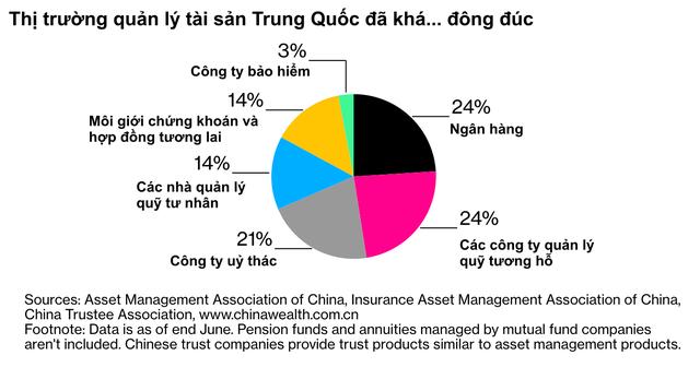 Số phận hẩm hiu của các quỹ phòng hộ lớn nhất thế giới ở Trung Quốc: Bị nhầm tên với những công ty khác, nỗ lực nhiều năm vẫn không đối chọi được với quỹ có lợi nhuận hơn 500% ở địa phương - Ảnh 1.