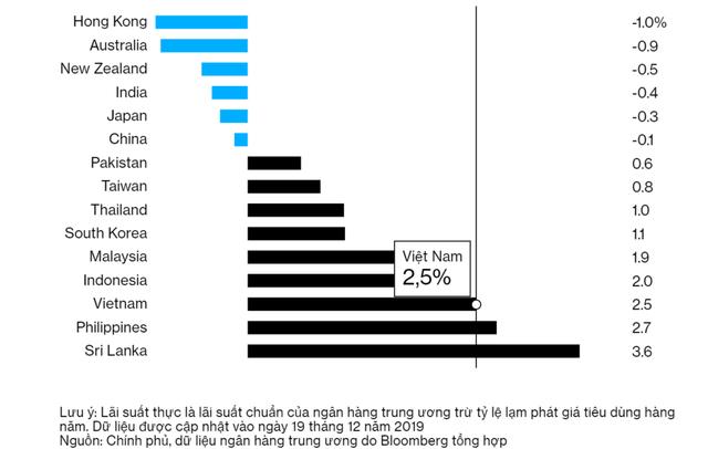 Bloomberg: Đông Nam Á sẽ cần kế hoạch B để đối phó với lạm phát thấp - Ảnh 1.