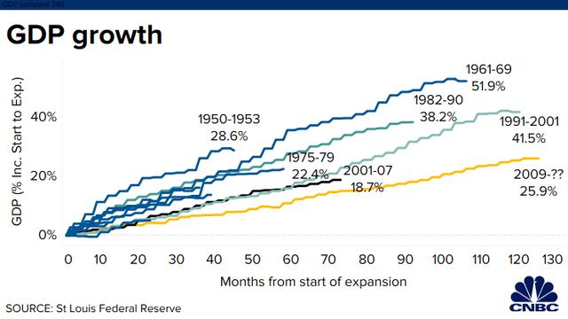 Tăng trưởng kỷ lục 126 tháng liên tiếp, kinh tế Mỹ đang ở trong giai đoạn thăng hoa chưa từng có trong lịch sử - Ảnh 2.