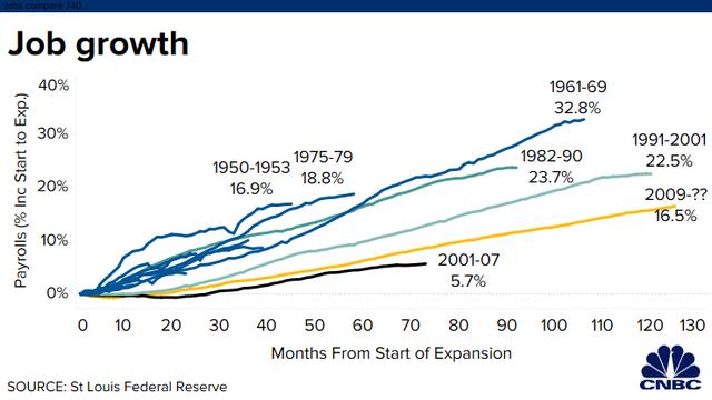 Tăng trưởng kỷ lục 126 tháng liên tiếp, kinh tế Mỹ đang ở trong giai đoạn thăng hoa chưa từng có trong lịch sử - Ảnh 1.